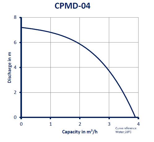 CPMD-04_GRAFIEK