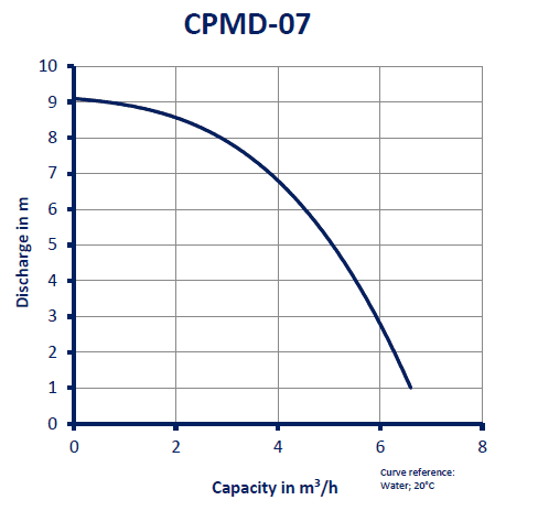 CPMD-07_GRAFIEK