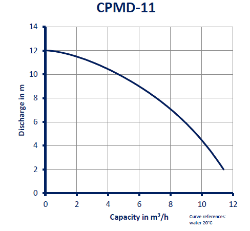 CPMD-11_GRAFIEK