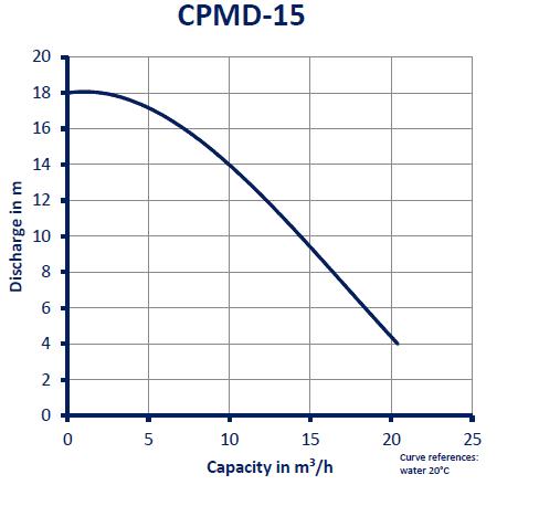 CPMD-15_GRAFIEK