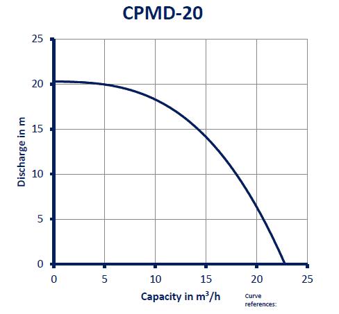 CPMD-20_GRAFIEK