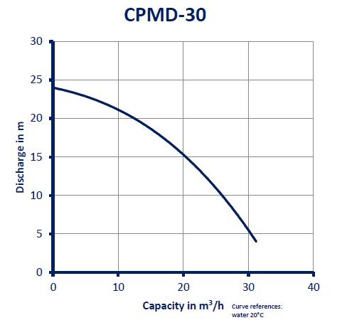 CPMD-30_GRAFIEK