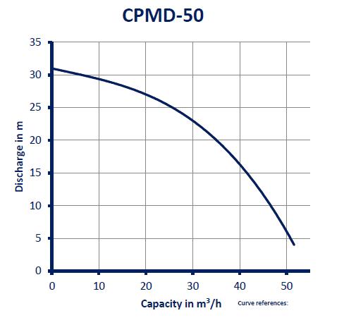 CPMD-50_GRAFIEK