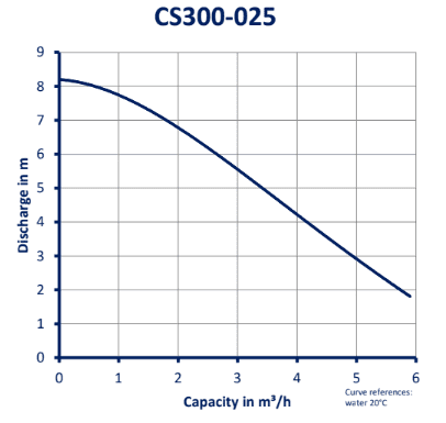 CS300-025_GRAFIEK