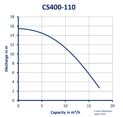 CS400-110_GRAFIEK