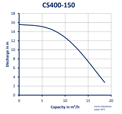 CS400-150_GRAFIEK