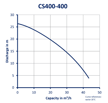 CS400-400_GRAFIEK